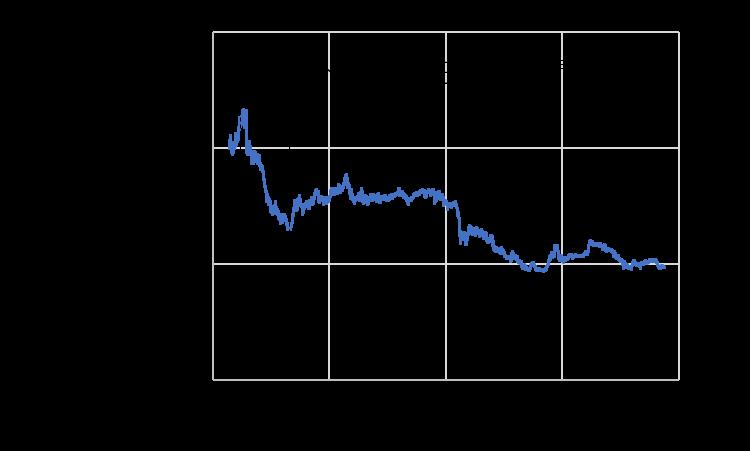 グローバル・ソブリン・オープンの基準価額