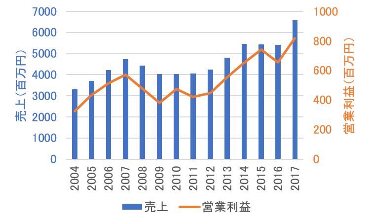 プラップジャパンの売上・営業利益