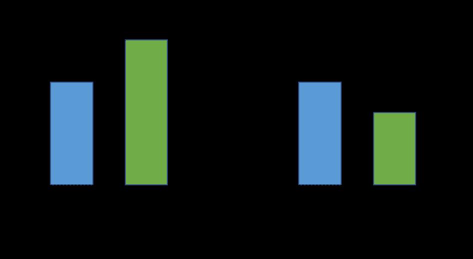 価値と株価の関係