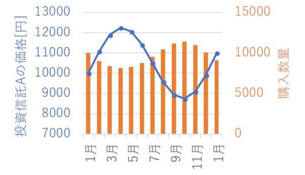 投資信託Aの価格推移チャート&購入数量