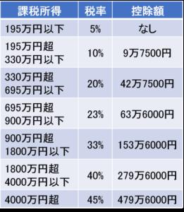 所得税の税率の速算表