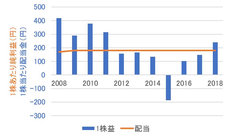 武田薬品工業の1株益と配当