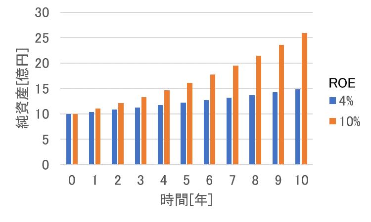 ROEの比較