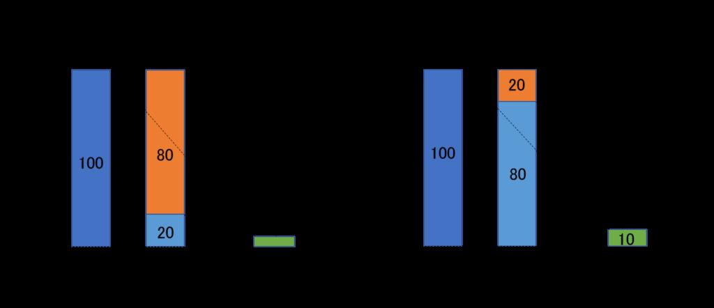 ROEの高低のイメージ図