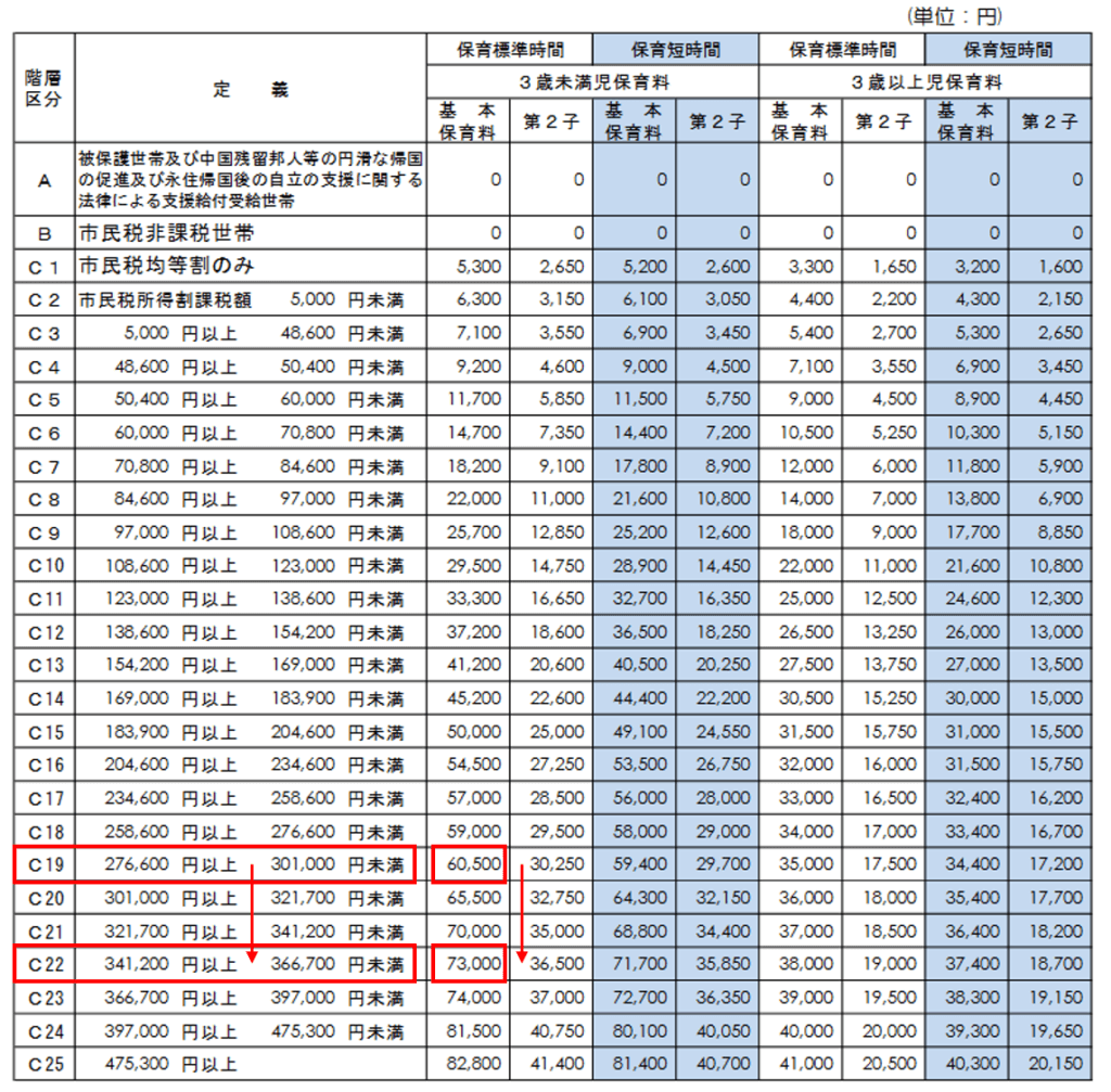 保育料率(H29年度川崎市の例)