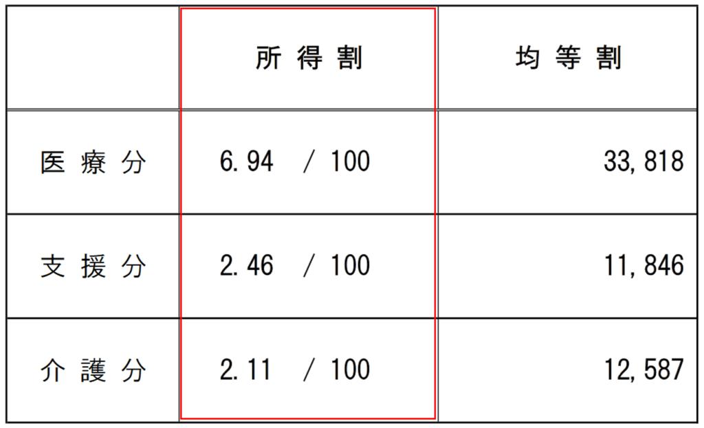 国民健康保険料率(H30年度川崎市の例)