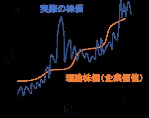 理論株価と実際の株価の関係