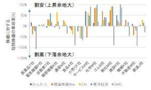 理論株価の乖離率比較