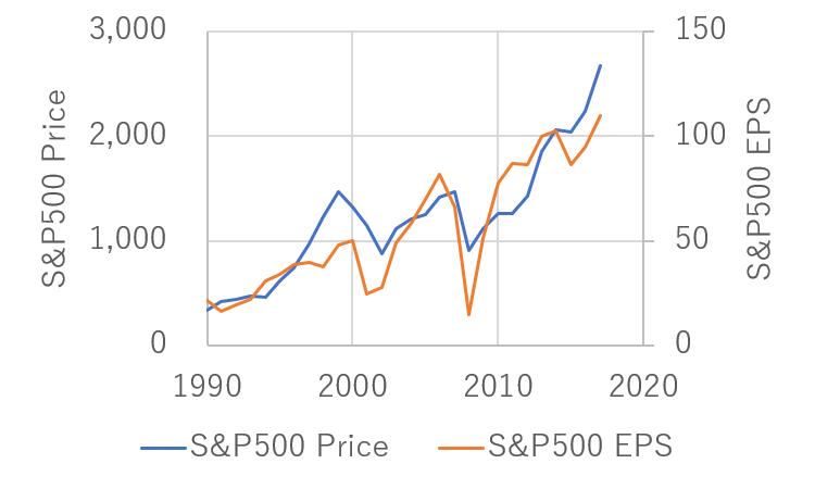 S&P500指数とEPSの推移