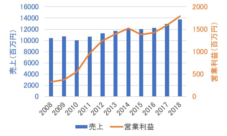 クニミネ工業の売上高と営業利益の推移