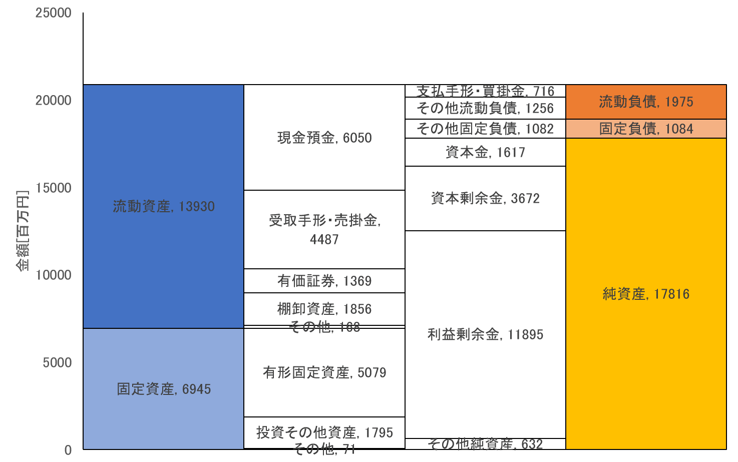 クニミネ工業の貸借対照表