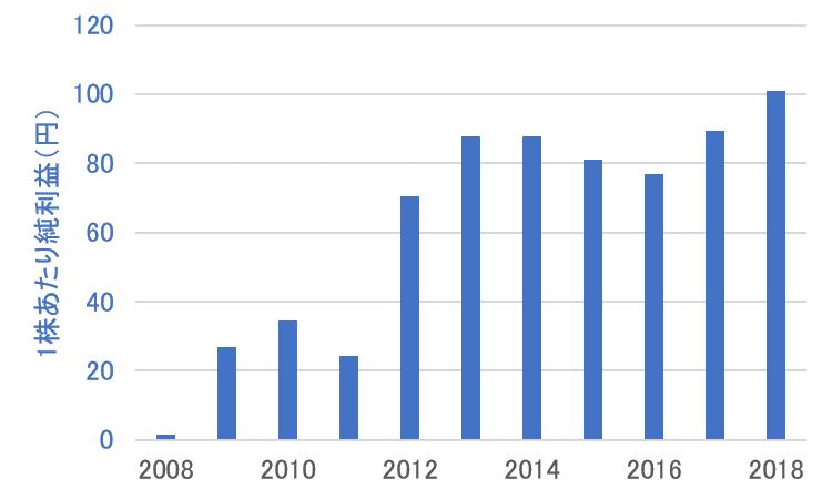 クニミネ工業の1株益の推移
