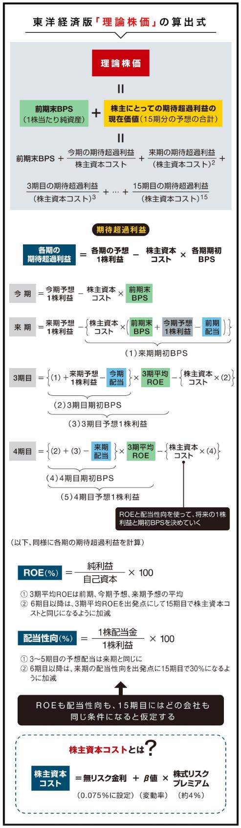 東洋経済の理論株価の計算方法
