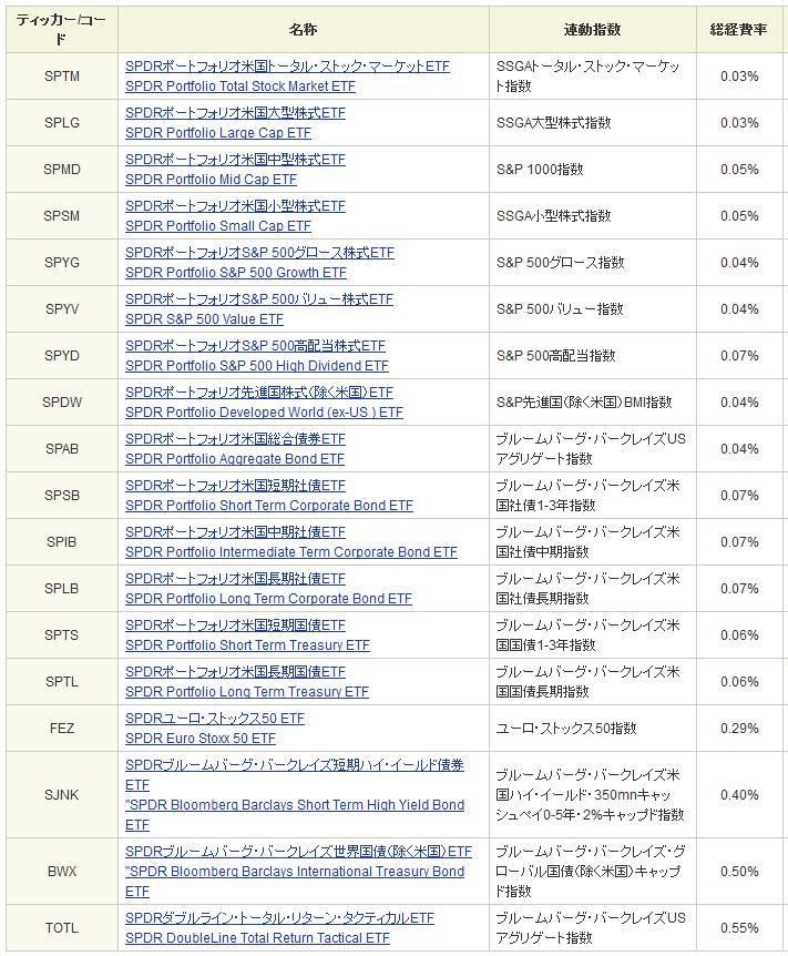 超低コストなSPDRシリーズのETF
