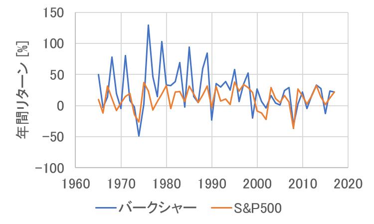 バークシャーとS&P500の年間リターン