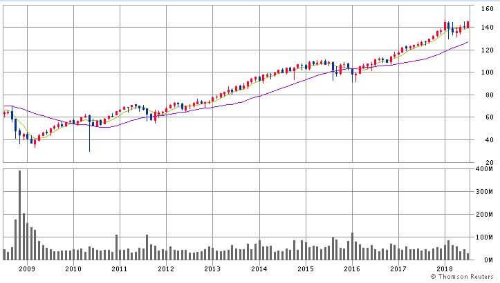 VTIの価格チャート