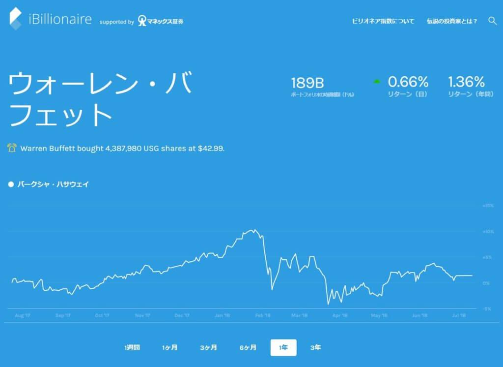バフェットの保有銘柄の価格チャート