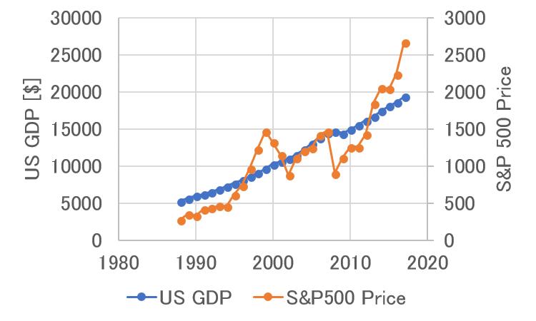 アメリカのGDPとS&P500の推移