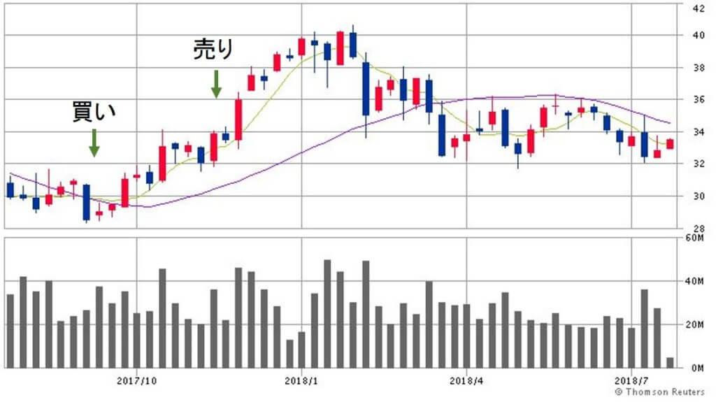 SYNCHRONY FINANCIALの価格チャート