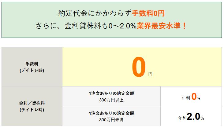 松井証券の1日信用取引の手数料