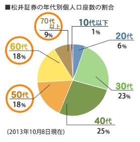 松井証券の年代別個人口座数の割合