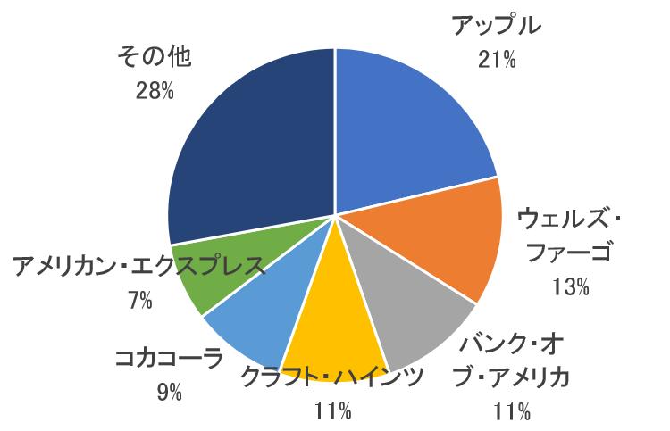 バフェットのポートフォリオ(比率)