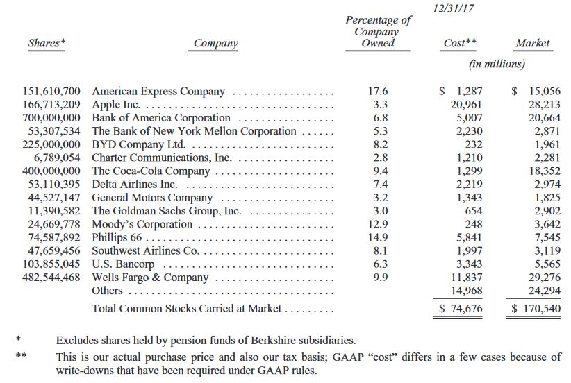 バフェットの保有銘柄(Annual Report)