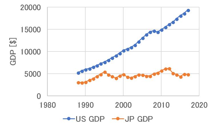 アメリカと日本のGDPの比較