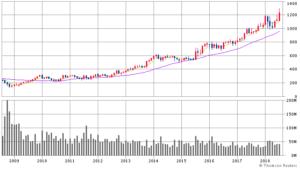 グーグル(アルファベット)の株価チャート