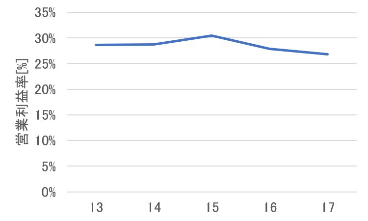 アップルの営業利益率