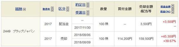 プラップジャパンの売買履歴