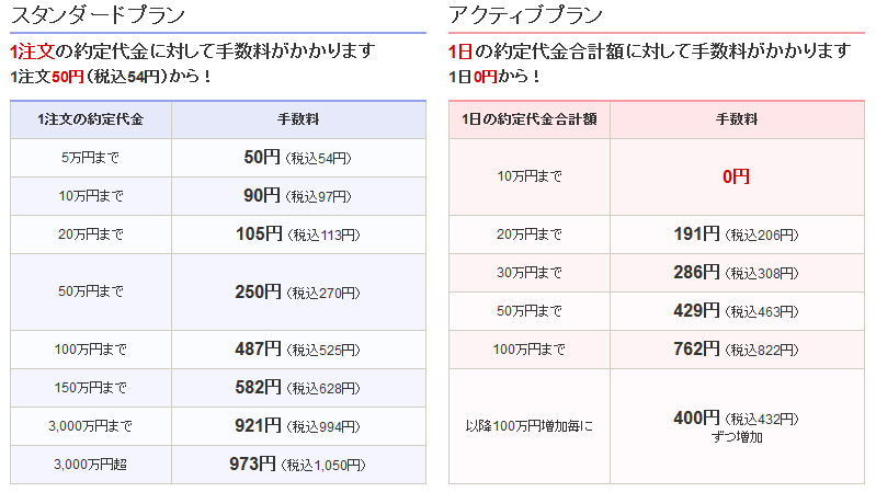 SBI証券の売買手数料
