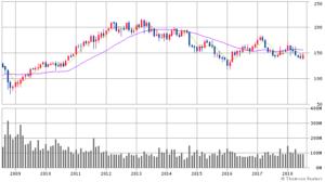 IBMの株価チャート