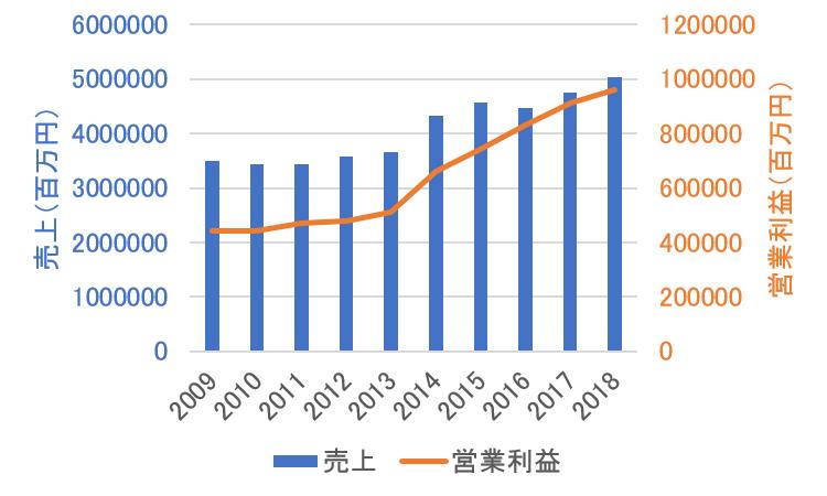 KDDIの業績推移