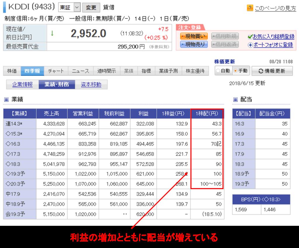 楽天証券の四季報画面で配当金の推移を確認する方法