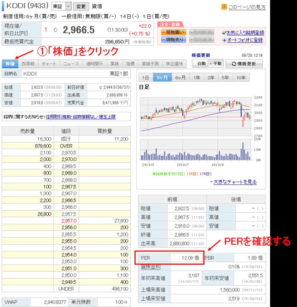 楽天証券の株価画面でPERを調べる方法