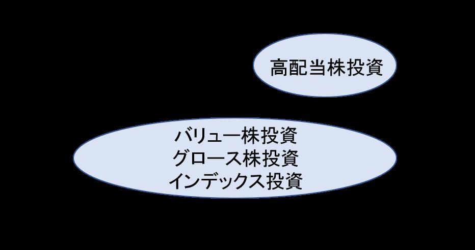 長期投資手法の分類
