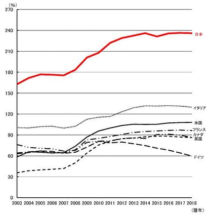 日本など主要先進国の債務残高
