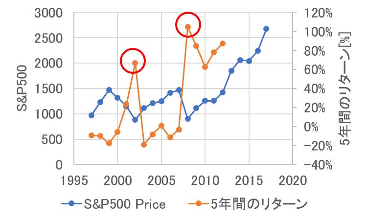 S&P500の5年間のリターン