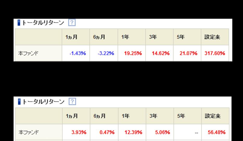 ひふみプラスとニッセイ外国株式インデックスファンドのトータルリターン