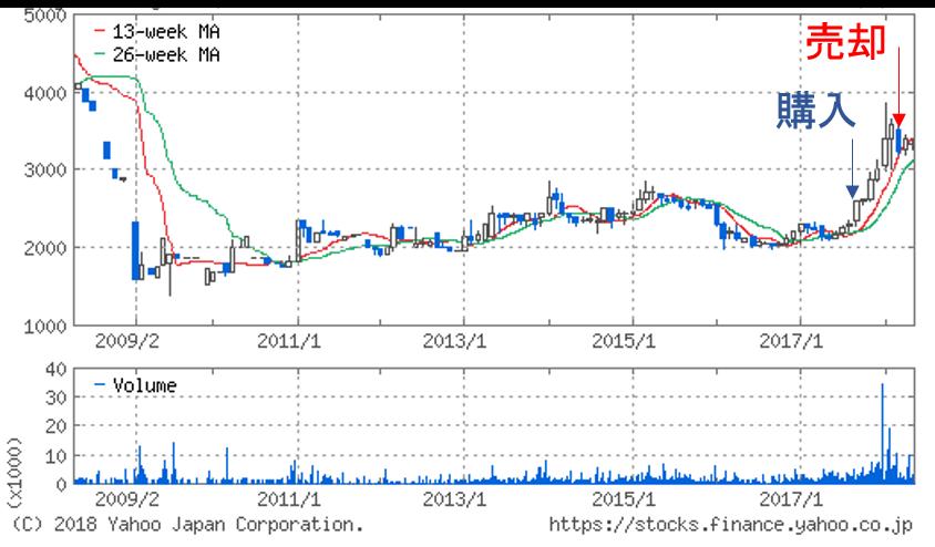 天龍製鋸の株価チャート