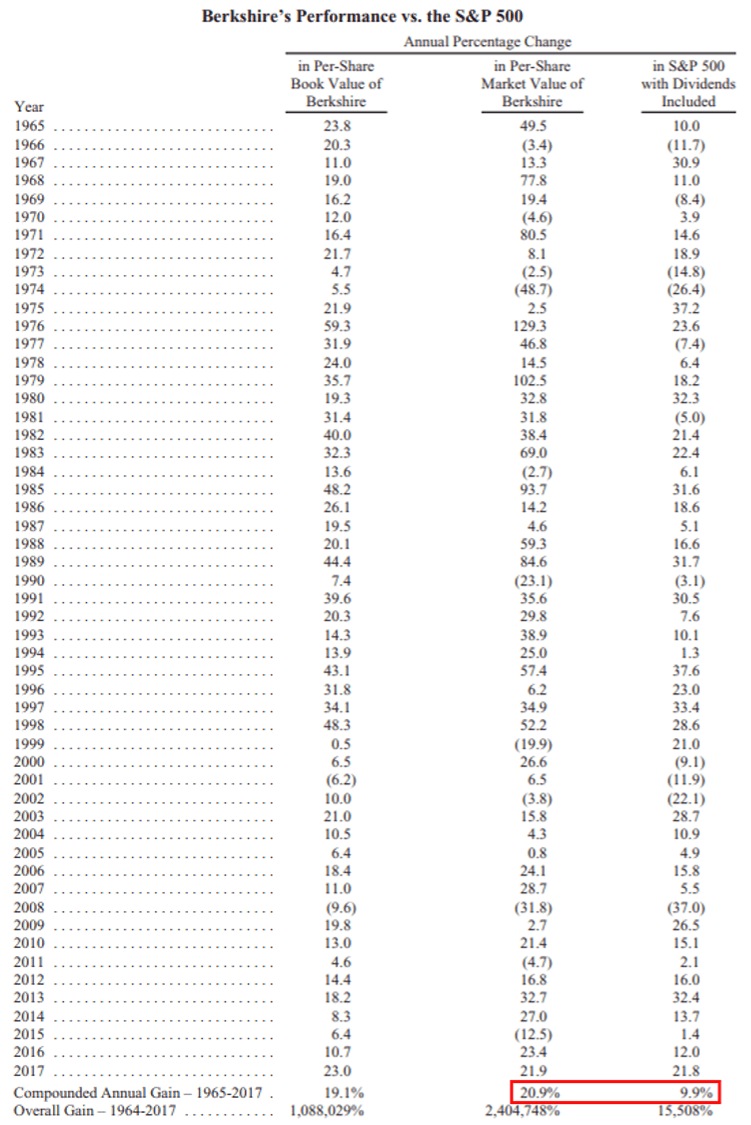バフェットの運用成績とS&Pの比較