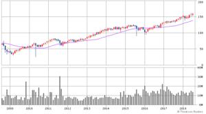VBの価格チャート