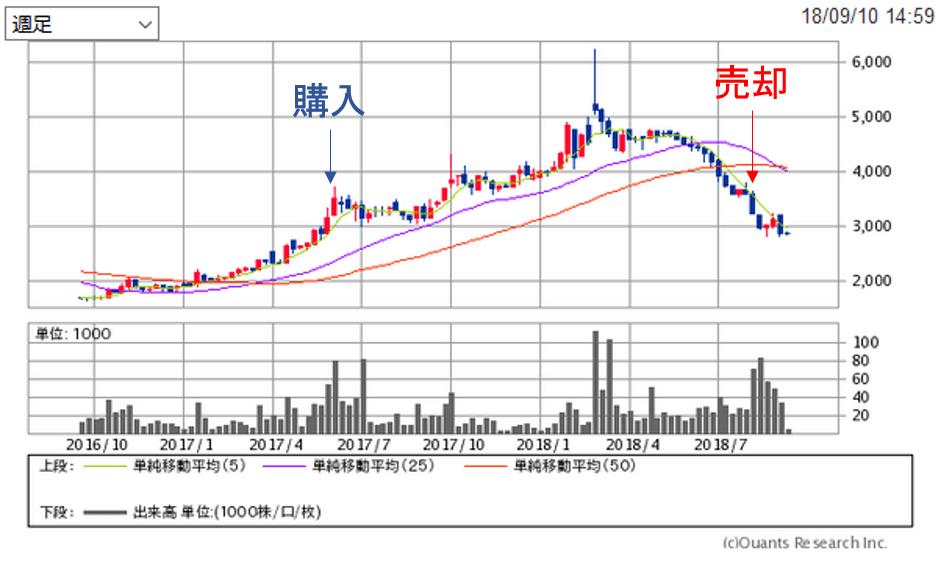 アクシーズの株価チャート