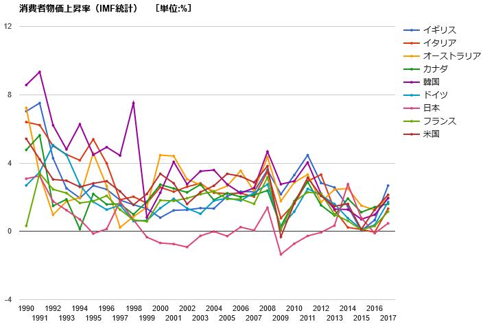 世界のインフレ率