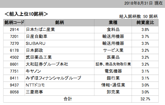 日経高配当株50ETFの構成銘柄