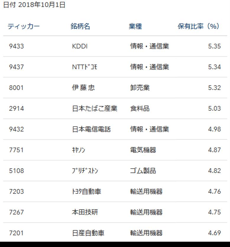 iシェアーズ MSCI ジャパン高配当利回り ETFの構成銘柄
