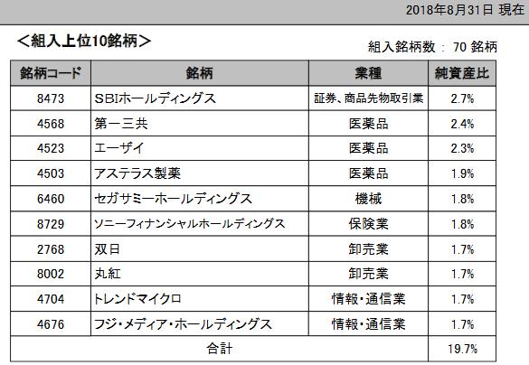 日本株高配当70の構成銘柄