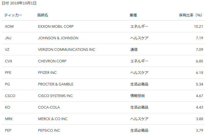 iシェアーズ・コア 米国高配当株 ETF の構成銘柄
