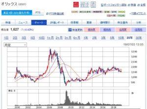 オリックスの株価チャート